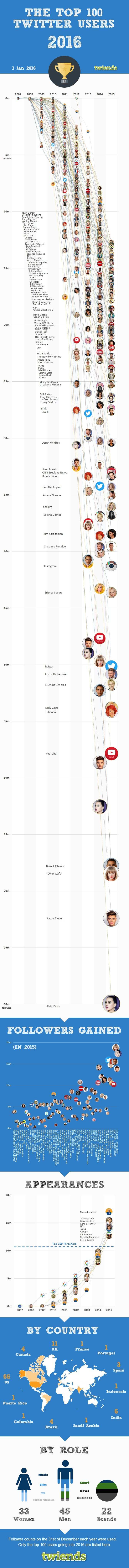 The Race To 100 Million Twitter Followers