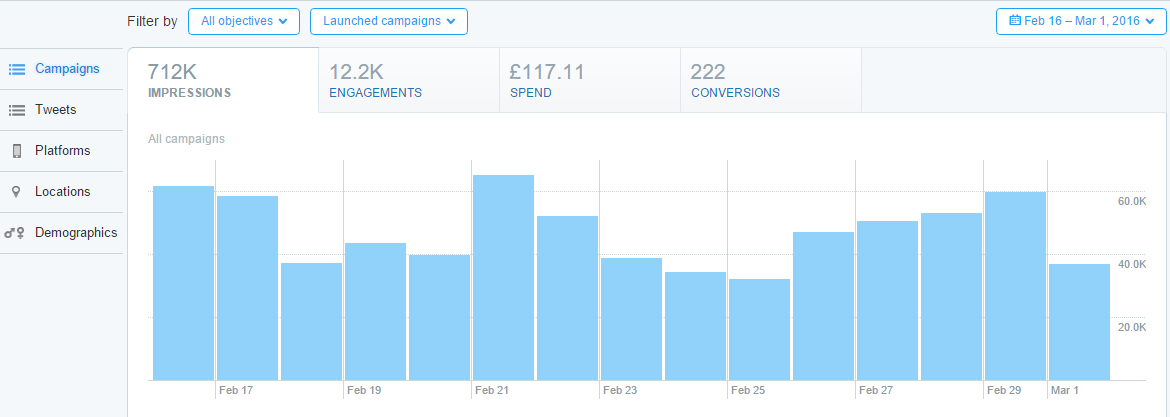 screenshot of twitter ads analytics